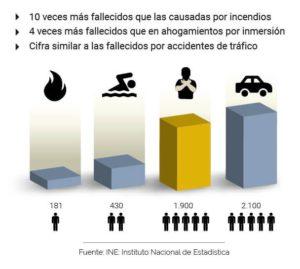 fuente_INE_estadistica_lifevac_atragantamiento_gcardio