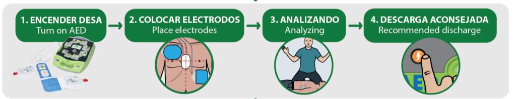 Como_usar_un_desfibrilador_en_7_pasos_gcardio